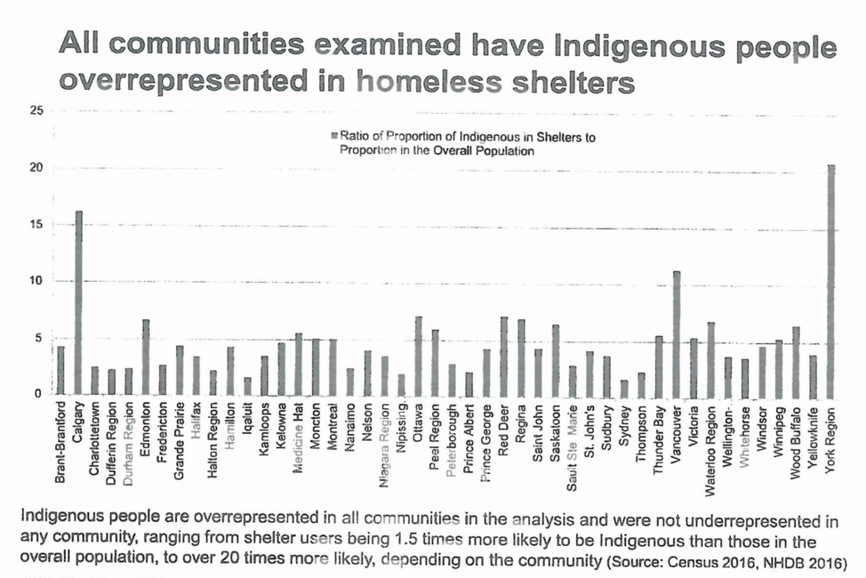 The use of homeless shelters by Indigenous peoples in Canada